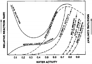 Water Activity Graph used to reference nut butters